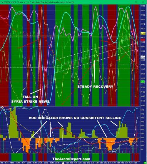 PREDICTIONS ON STOCKS, BONDS, GOLD AND OIL AFTER THE U.S. STRIKE ON SYRIA $SPY $DIA $QQQ $IWM $GLD $SLV $GDX $GDXJ $USO $XLE $XOP $OIH $TLT $TBF $TBT $FXY $YCS $RSX