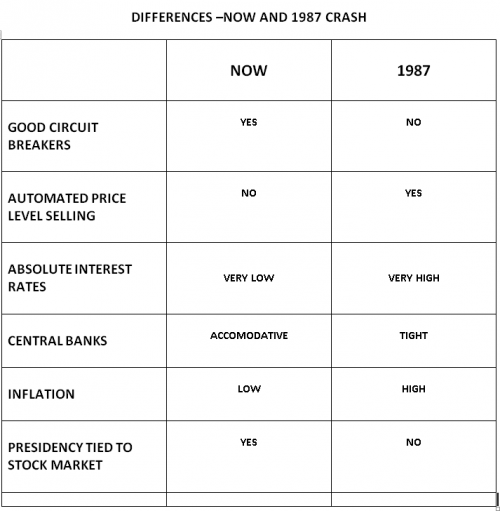 SIX DIFFERENCES IN THE STOCK MARKET BETWEEN TODAY AND 1987 $AAPL $AMZN $FB $GOOG $NFLX $NVDA $SPY $TSLA
