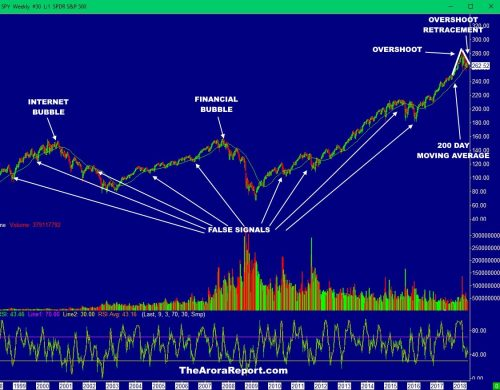 PAY ATTENTION TO THE DEVELOPING PATTERN IN THE MOST POPULAR MARKET TIMING INDICATOR $SPY $QQQ $IWM $DJIA