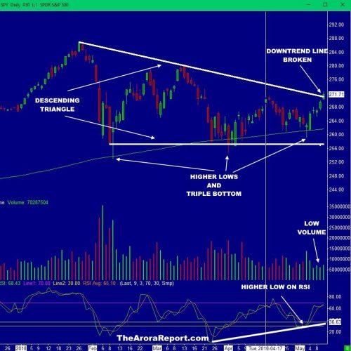 BULLS BREAK THE DOWNTREND, BUT WILL IT LAST? $SPY $QQQ $IWM $DJIA