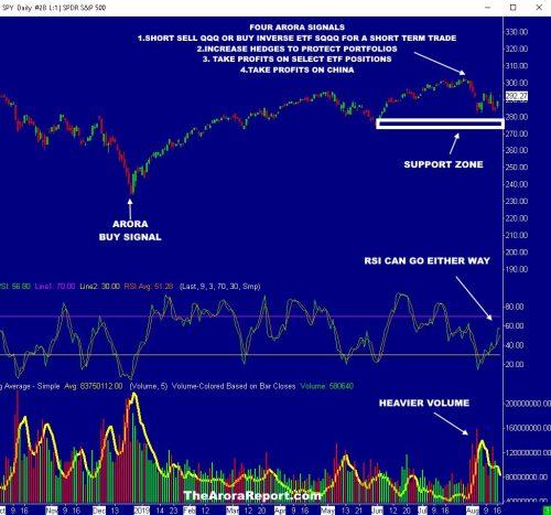 TRUMP TALKS UP THE STOCK MARKET, BUT THIS CHART TELLS THE REAL STORY $AAPL $AMZN $DJIA $FB $INTC $MSFT $MU $QQQ $SQQQ $TBT $TLT