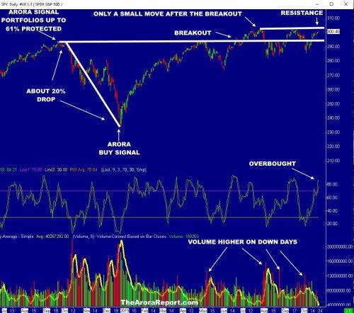 IS A 20% DROP AHEAD IN THE STOCK MARKET LIKE LAST YEAR? $AAPL $MSFT $FB $AMZN $NVDA $MU $INTC $AMD $GOOG $QQQ $SPY $DJIA