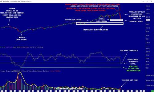 INVESTORS PREPARE NOW: THIS IS HOW LOW STOCK MARKET CAN GO $MU $AMD $NVDA $FB $MSFT $GOOG $AMZN $AAPL $SPC $TSLA $QQQ $SQQQ $SPX $DIA $DJIA